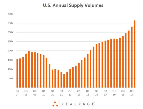 Apartment Rental Prices USA | Condo House Rental Statistics