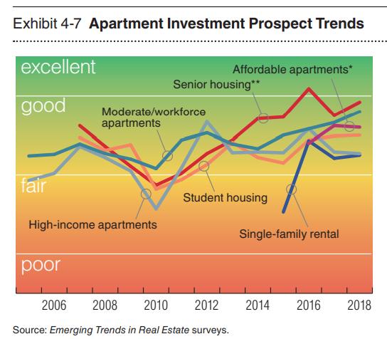 Housing Rental: Rental Property Market Forecast