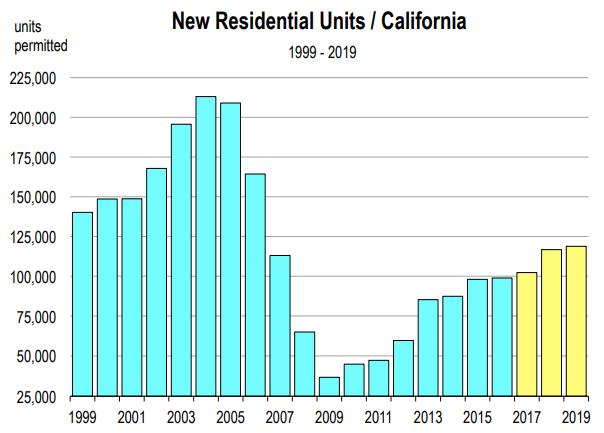 California Housing Market Forecast 2019 2020 Real Estate