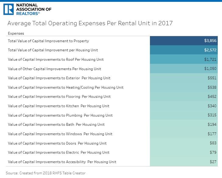 Average total operating expenses per unit.