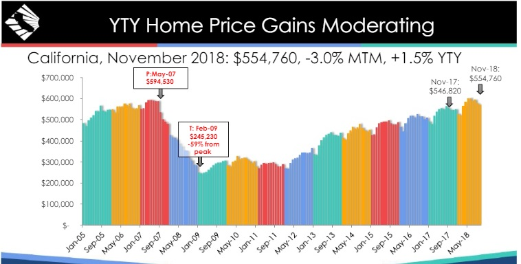 California Housing Market Report And Predictions 2019 2020