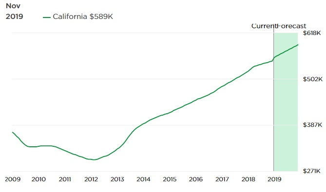 Days On Market For Homes In California Has Risen Typical Fashion Late Year End