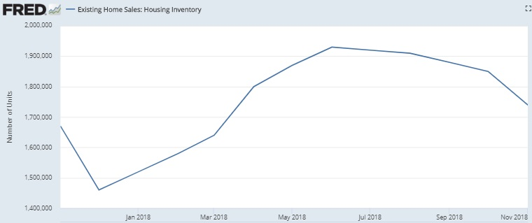 California Housing Market Report and Predictions 2018 2019