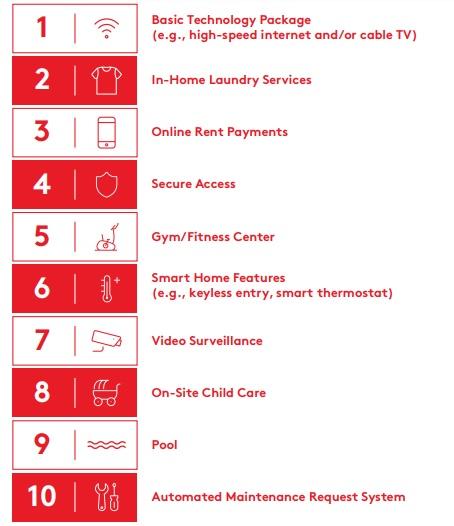 Modern digital amenities desired by renters