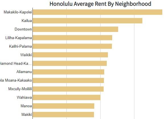 Hawaii Housing Market Forecast | Honolulu Oahu Real Estate
