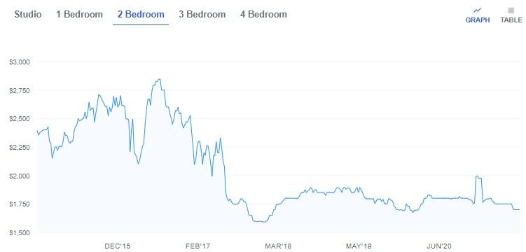 Apartment rent prices in Chicago.