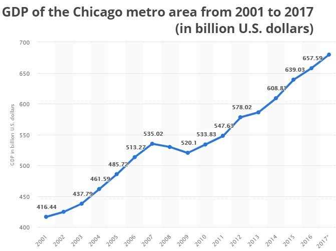 Chicago Housing Market 2019 | Update and Forecast for