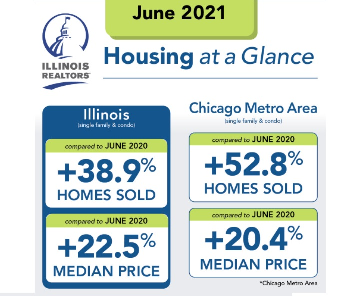 Chicago housing stats