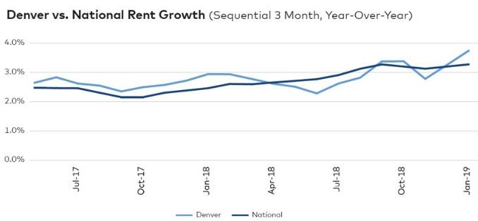 Denver Colorado Housing Market Update 2019 | Homes