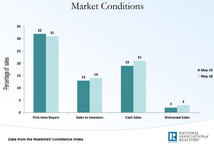 ManageCasa Property Management Software - US Housing Market