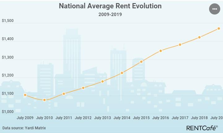 Prévisions du marché immobilier locatif | Perspectives 2019 2020 pour l'investissement locatif