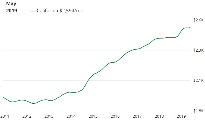 California Housing Market Forecast 2019 2020 Real Estate
