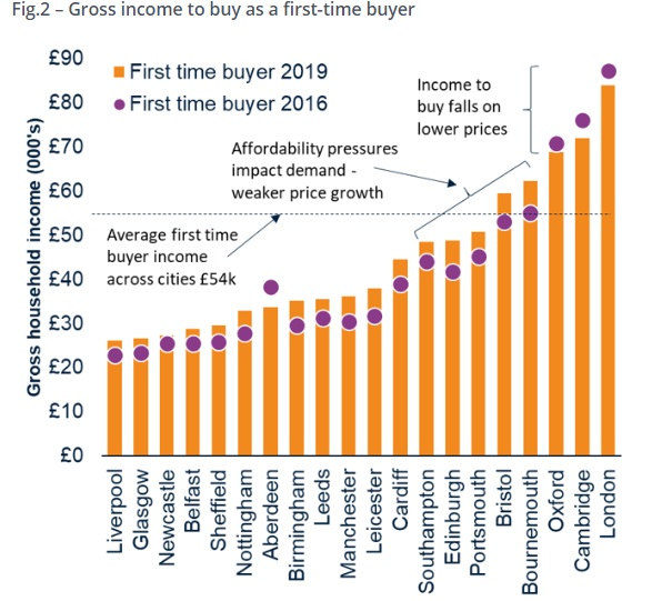 UK Property Market | Renter Outlook Home Prices Brexit Boris Johnson