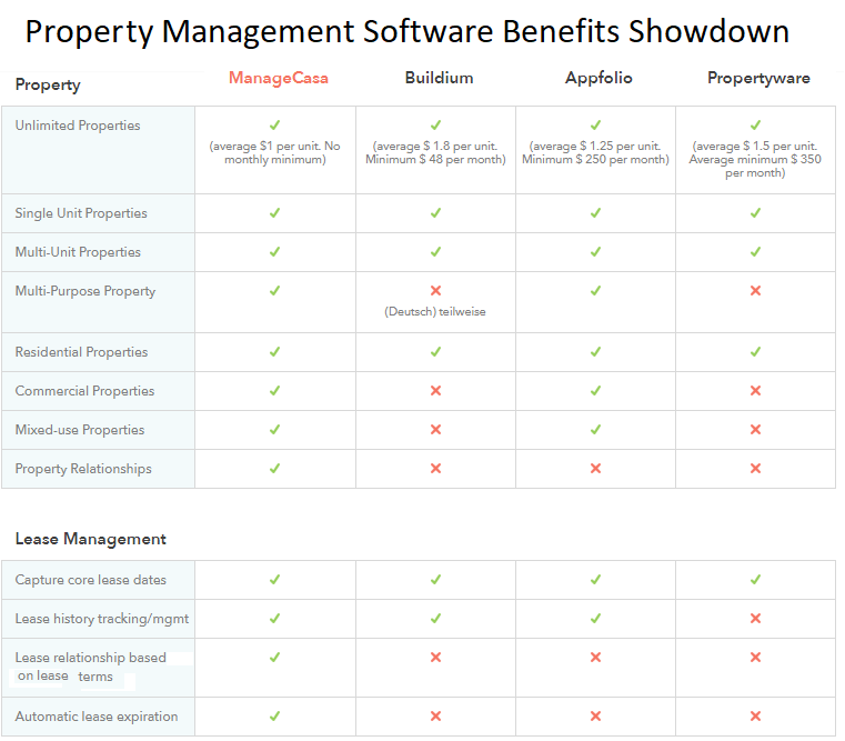 ManageCasa vs other Property Management Software Solutions