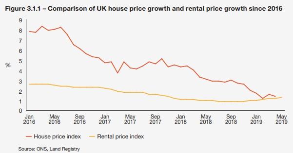Uk property investment market 2021 no deposit bonus forex new