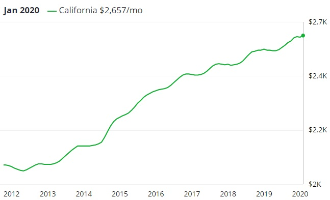 California Housing Market Forecast 2020 Property Management Software Managecasa Managecasa,How High To Hang A Chandelier In A Bedroom