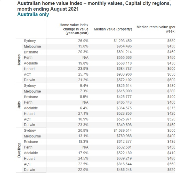 Median home value and rent value per property across Australian Cities.