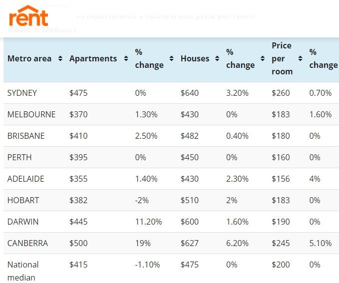 Rent prices by City including Sydney, Melbourne, Brisbane, Hobart.
