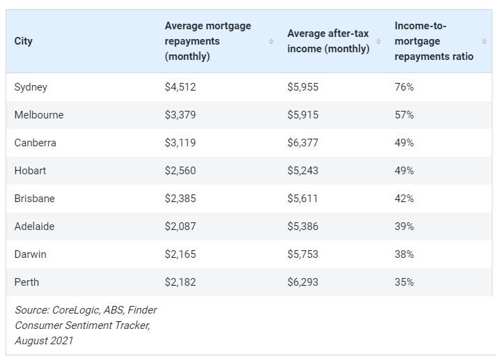 mortgage rates payments Australia