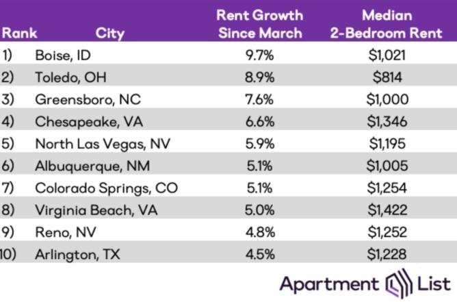 housing market in las vegas 2021 presidential betting