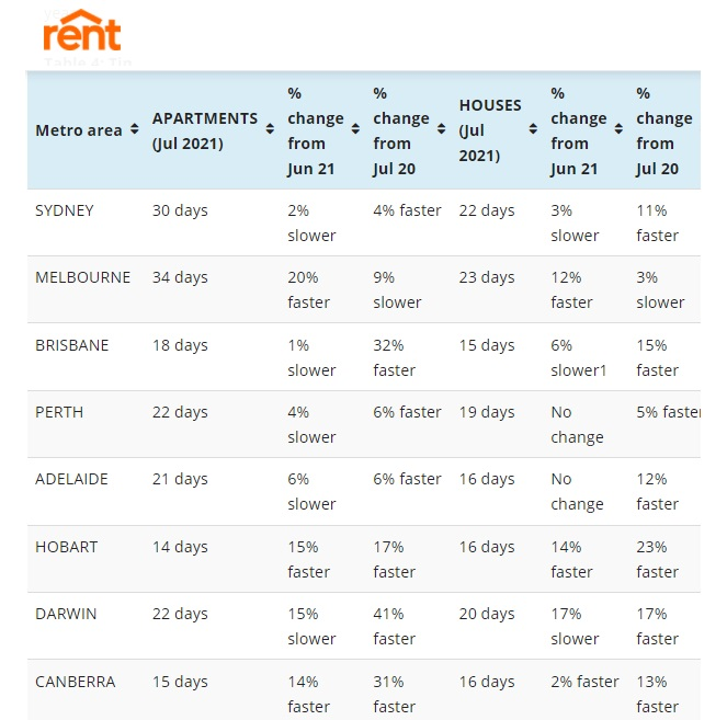 Days to rent an apartment or house in Sydney Australia