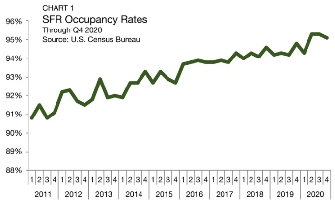 Single family rental occupancy rates