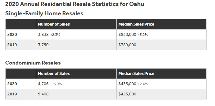 Oahu Annual Real Estate Report