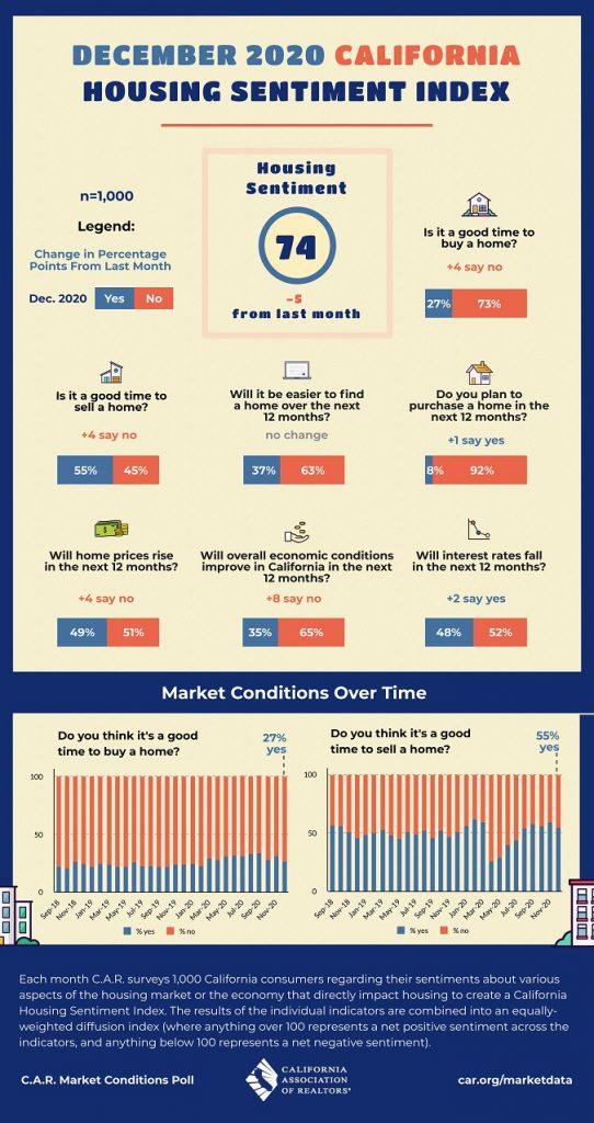 san diego house price trend