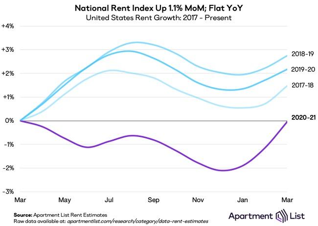National Rent Index.
