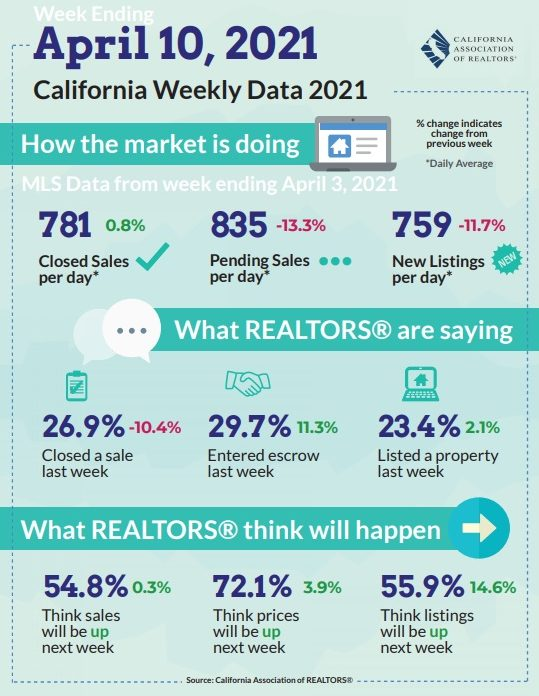 April home prices changes California.