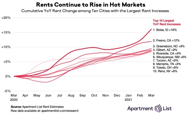Rents in hot markets.