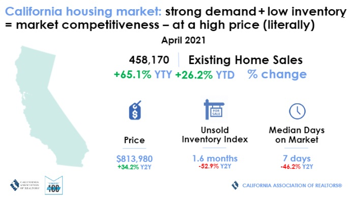 California Homes Sales April 2021
