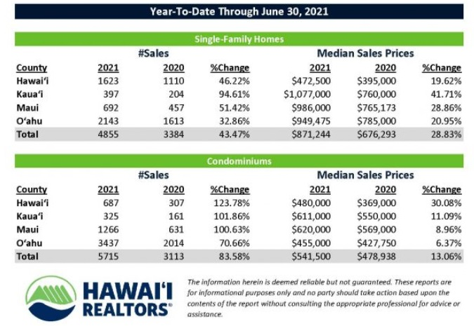 Year to date home sales and prices in Hawaii.