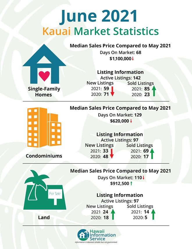 Kauai real estate stats.