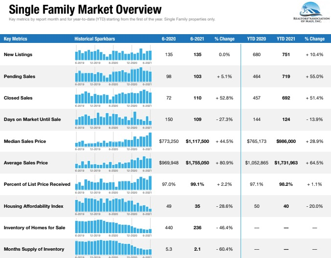 Single Family homes sales and prices in Maui.