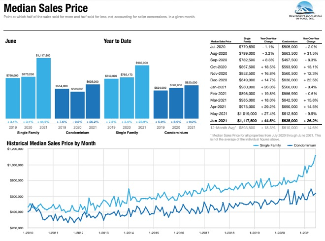 Median home prices in Maui Hawaii.