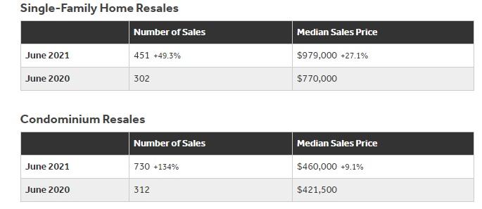 Oahu real estate Stats June.
