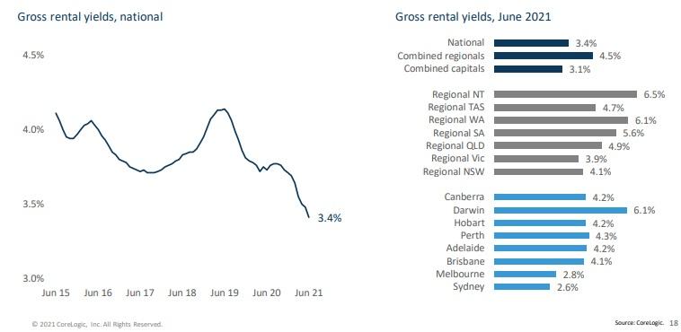 Australian gross rent yields June 2021.