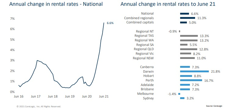 Annual change in rental rates in Australian cities.
