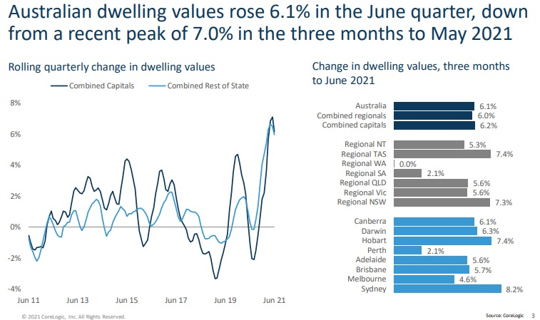 Growth in Dwelling Values Australia.