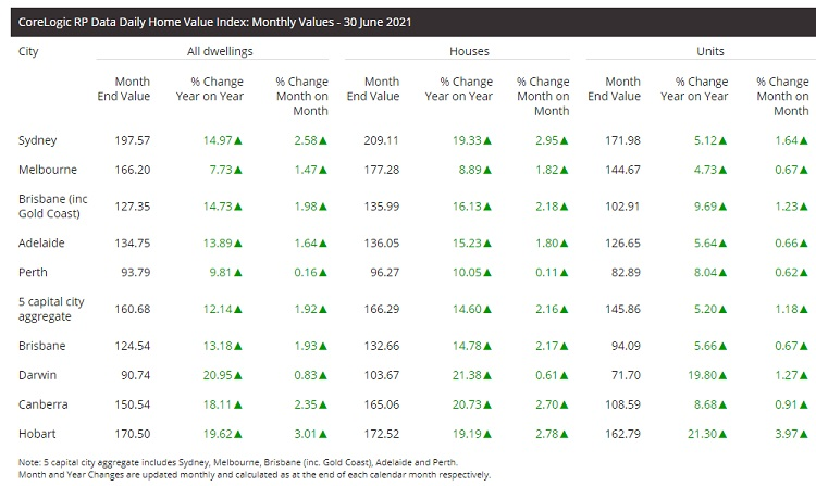 Current home price index changes.