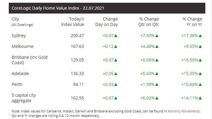 Latest changes in home prices by Capital City.