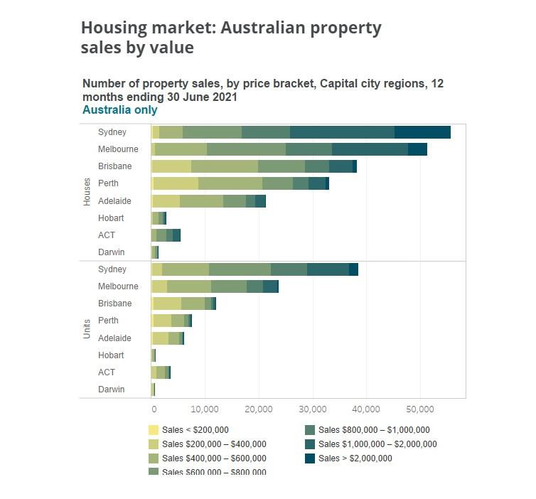 Australia Housing Sales June.