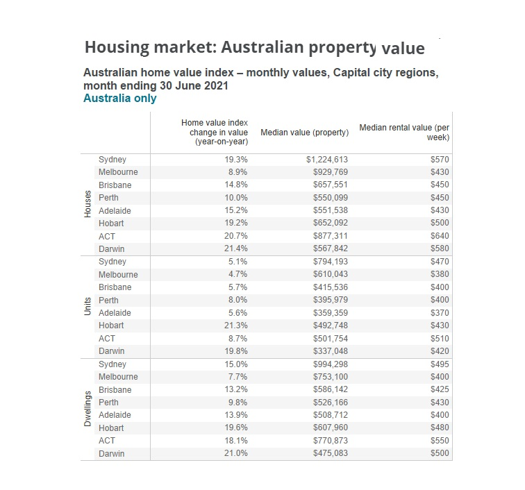 Home and rent values by city.