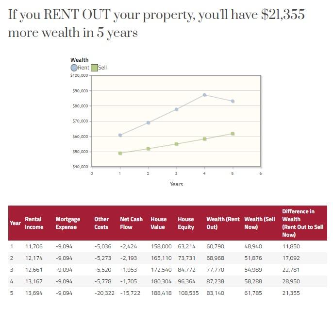 Rent vs Sell Calculator