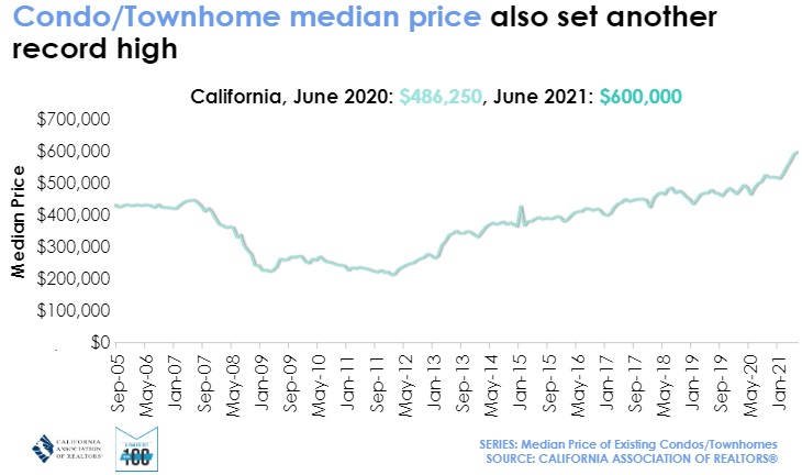 Condo and Townhouse prices in California.