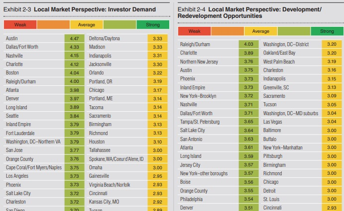 Investor Demand and Development. Top cities.