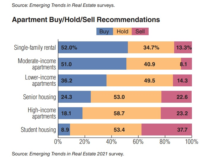 Rental Property buy sell recommendations.