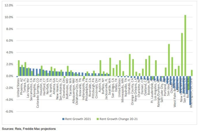 Rent forecast city by city. USA.