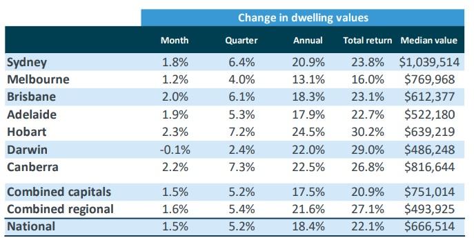 Australia dwelling values 2021.